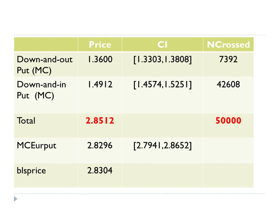 Price CI. NCrossed. Down-and-out Put (MC) 1.3600. [1.3303,1.3808] 7392. Down-and-in Put (MC)